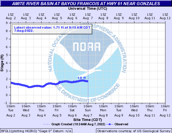 Amite River Basin at Bayou Francois at Hwy 61 near Gonzales