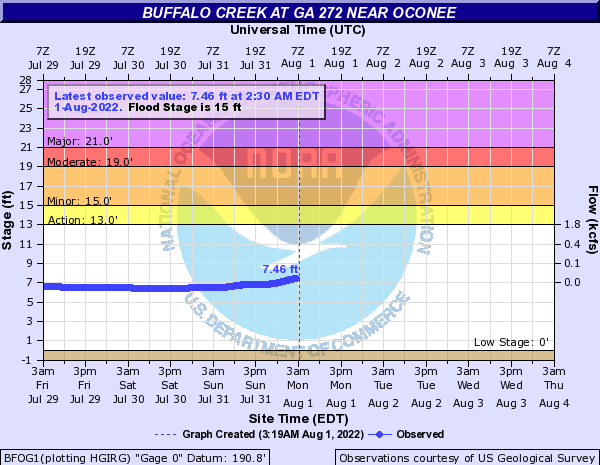 Buffalo Creek near Oconee