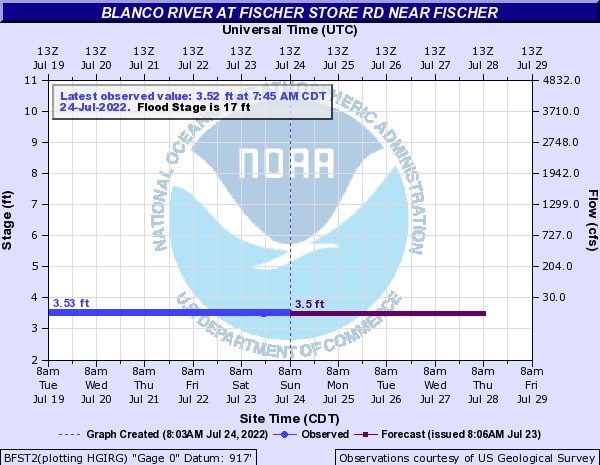 Blanco River at Fischer Store Rd near Fischer