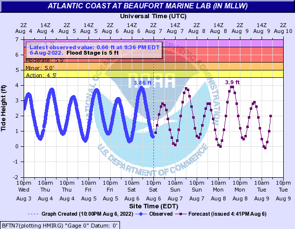 Atlantic Coast at Beaufort Marine Lab