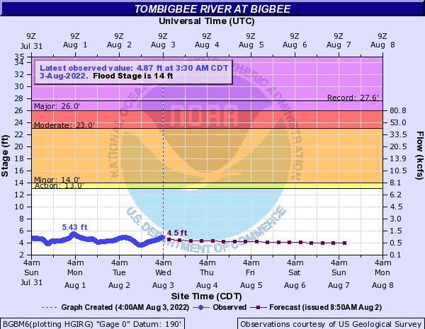 Tombigbee River at Bigbee