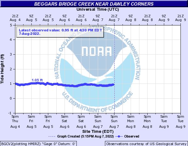 Beggars Bridge Creek near Dawley Corners