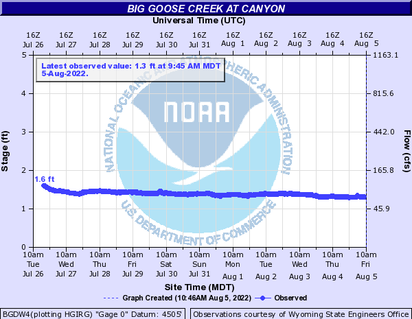 Big Goose Creek at Canyon