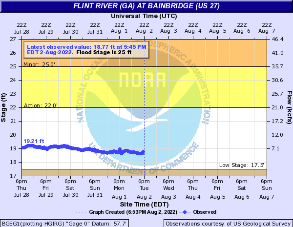 Flint River (GA) at Bainbridge (US 27)