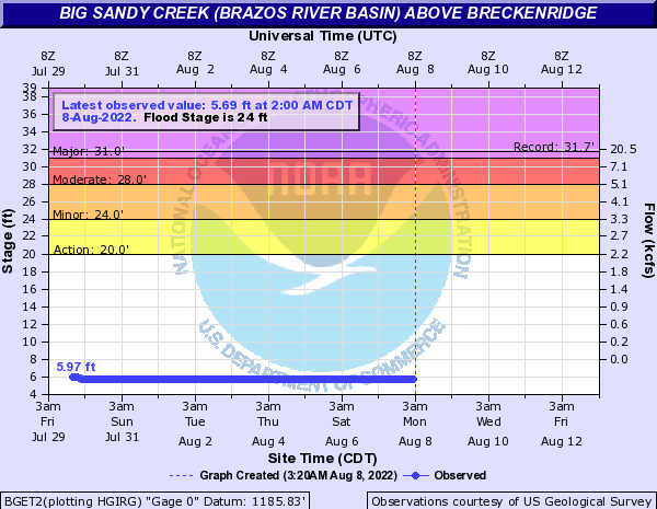 Big Sandy Creek (Brazos River Basin) above Breckenridge