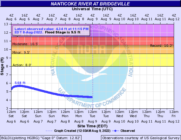 Nanticoke River at Bridgeville