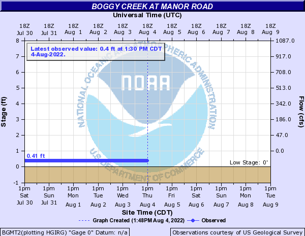 Boggy Creek at Manor Road