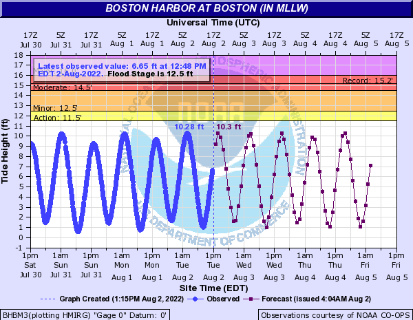 Advanced Hydrologic Prediction Service: Boston Office