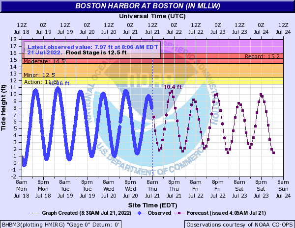 Boston, MA Tide Forecast