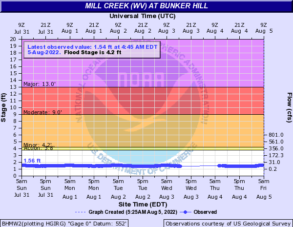 Mill Creek (WV) at Bunker Hill