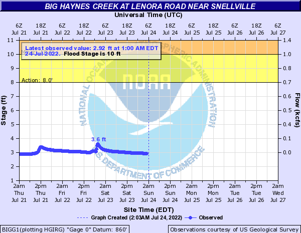 Big Haynes Creek near Snellville