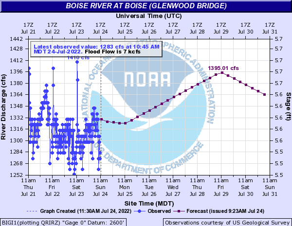 USGS Current Conditions for USGS 13206000 BOISE RIVER AT