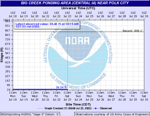 Big Creek Ponding Area (Central IA) near Polk City