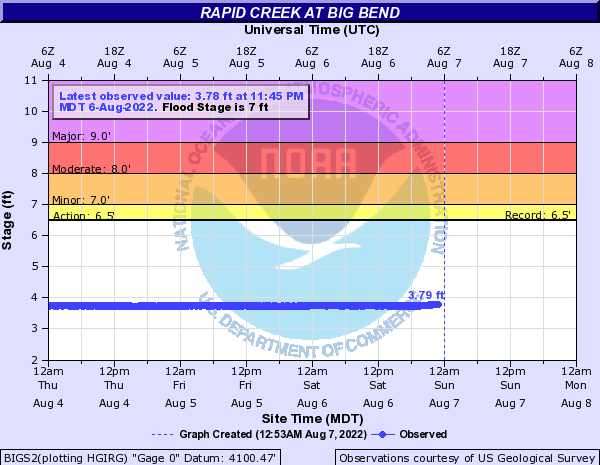 Rapid Creek at Big Bend