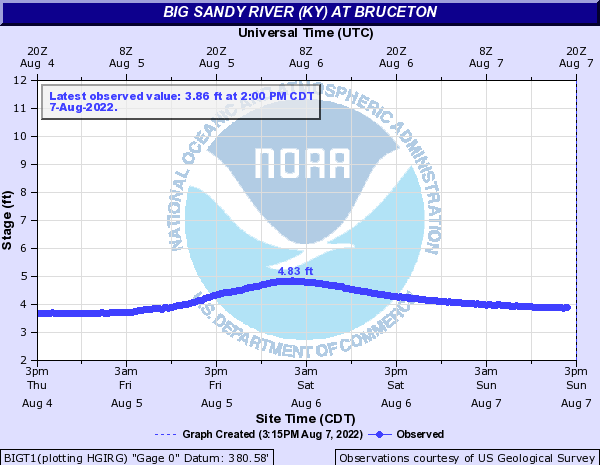 Big Sandy River (KY) at Bruceton