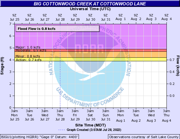 Big Cottonwood Creek at Cottonwood Lane