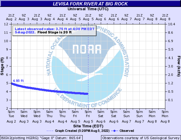 Levisa Fork River at Big Rock