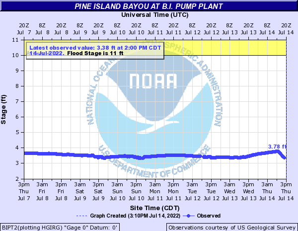 Pine Island Bayou at B.I. Pump Plant