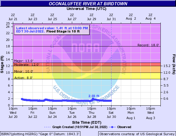 Oconaluftee River at Birdtown