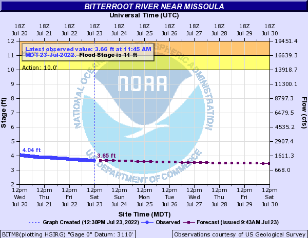 Image Shows NOAA's Hourly Bitterroot River Flood Stage and Cubic Feet Per Second (CFS) Opens in new window