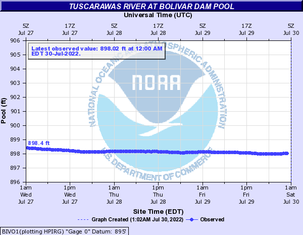 Tuscarawas River at Bolivar Dam Pool