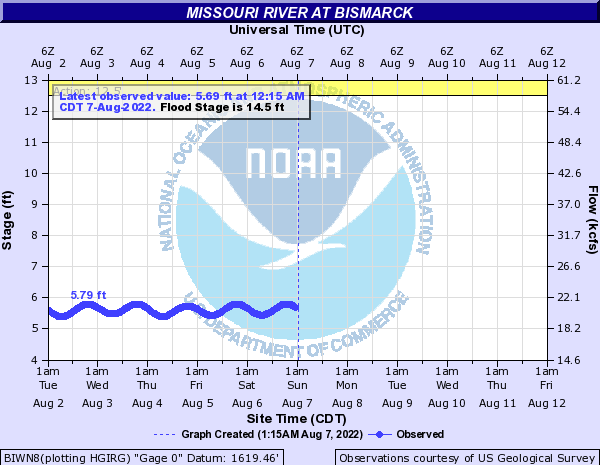 Missouri River at Bismarck - NWS