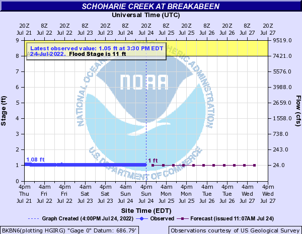 Forecast Hydrograph for BKBN6