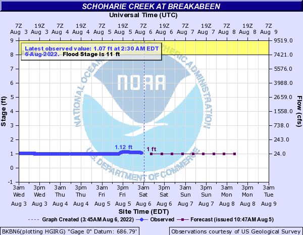 Schoharie Creek at Breakabeen