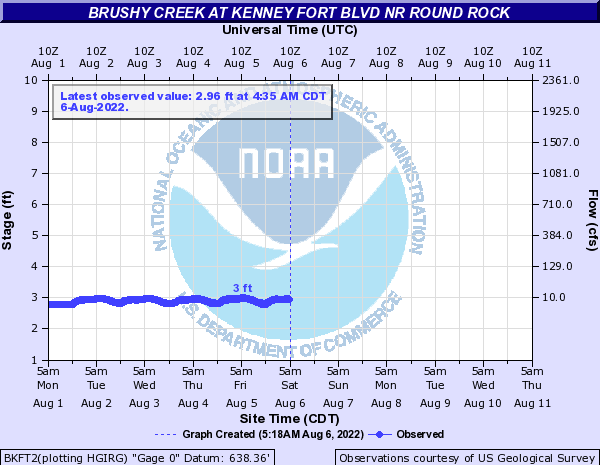 Brushy Creek at Kenney Fort Blvd nr Round Rock