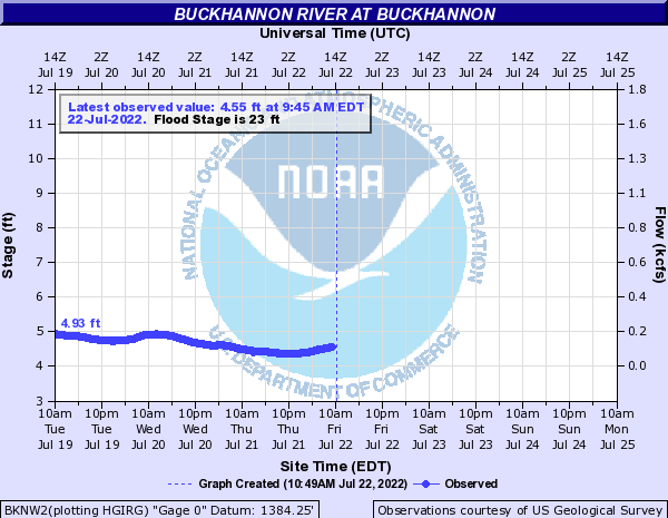 Buckhannon River at Buckhannon