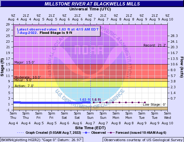 Millstone River at Blackwells Mills