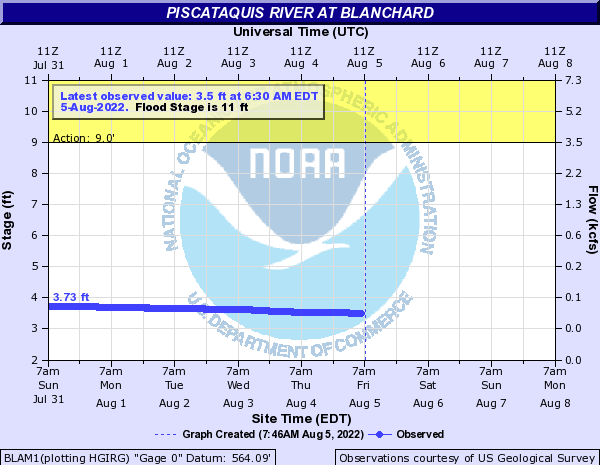 Piscataquis River at Blanchard