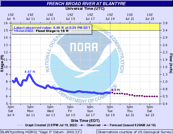 French Broad River at Blantyre