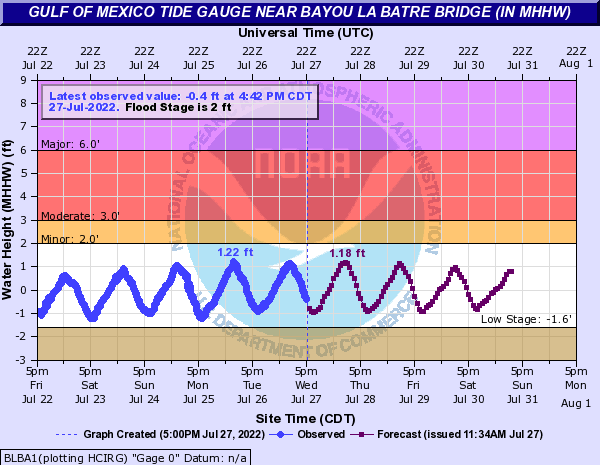 Gulf of Mexico Tide Gauge near Bayou La Batre Bridge (in MHHW)