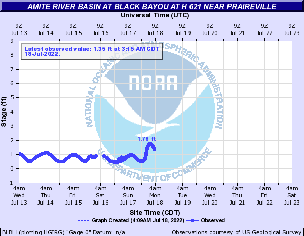 Amite River Basin at Black Bayou at H 621 near Praireville