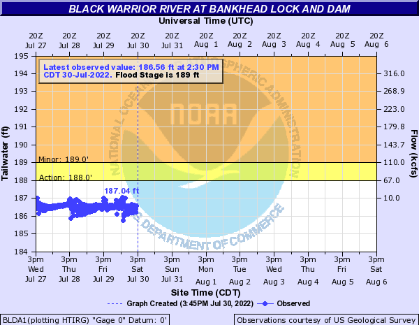 Black Warrior River at Bankhead Lock and Dam