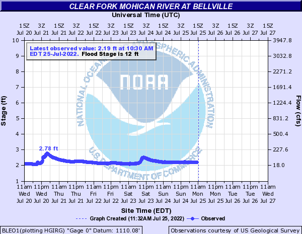 Clear Fork Mohican River at Bellville