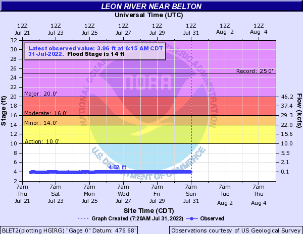 Leon River near Belton