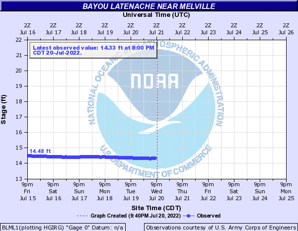 Atchafalaya River at Bayou Latenache near Melville