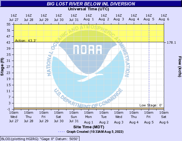 Big Lost River below INL Diversion