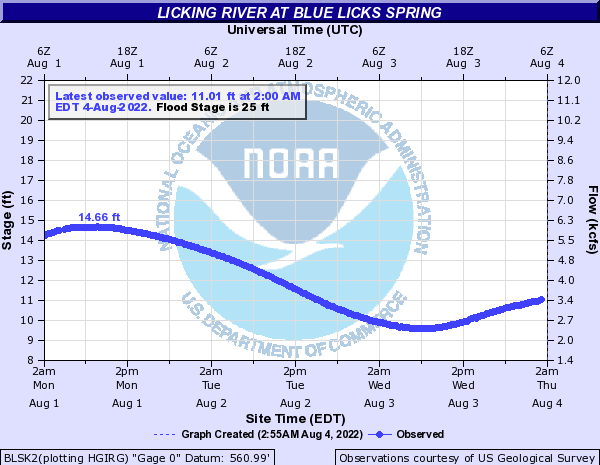 Licking River at Blue Licks Spring