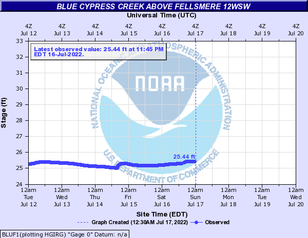 Blue Cypress Creek above Fellsmere 12WSW