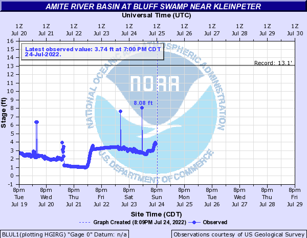 Amite River Basin at Bluff Swamp near Kleinpeter