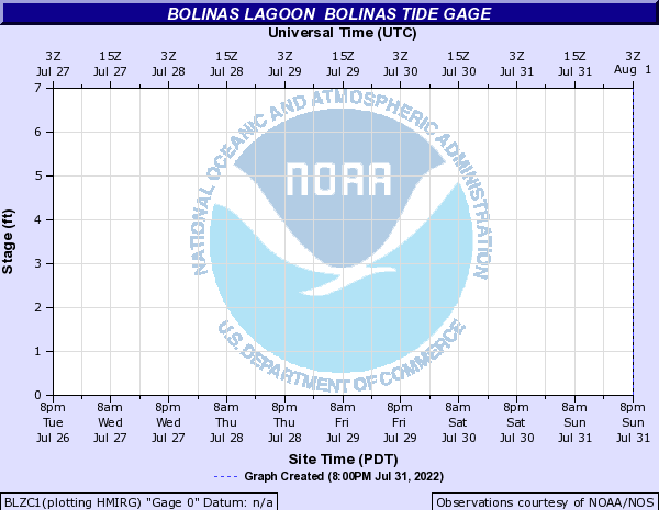 Bolinas Lagoon other Bolinas tide gage