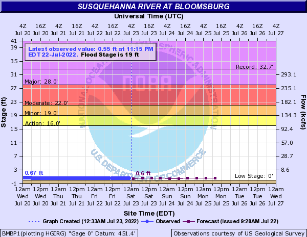 Susquehanna River at Bloomsburg