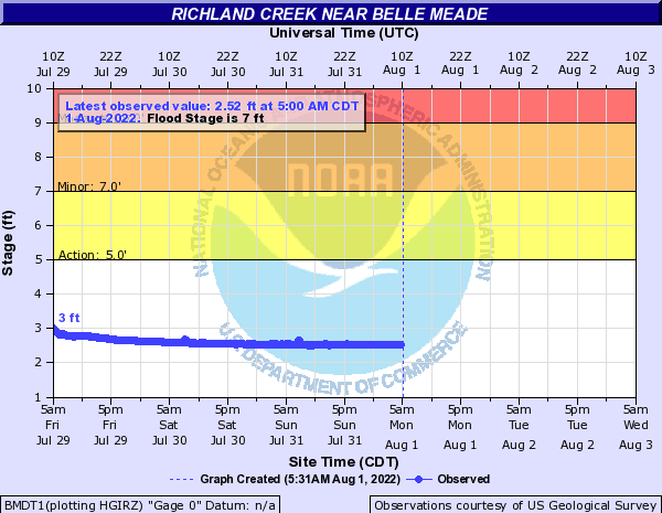 Richland Creek near Belle Meade