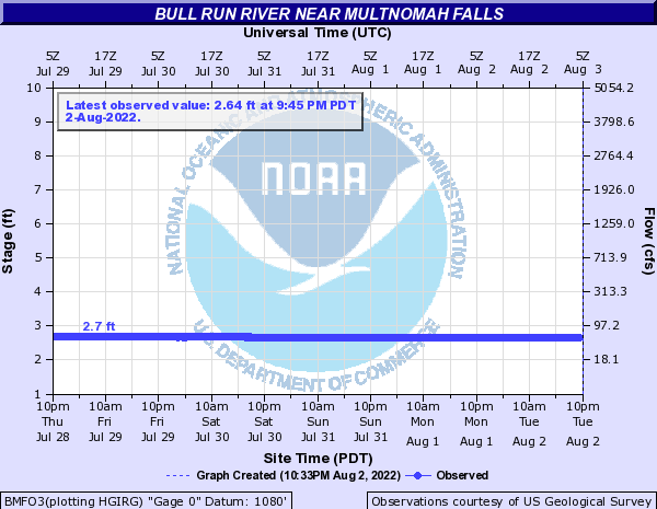 Bull Run River near Multnomah Falls