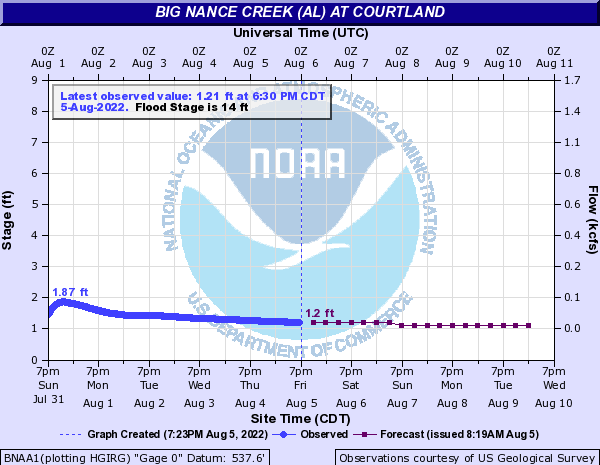 Big Nance Creek (AL) at Courtland
