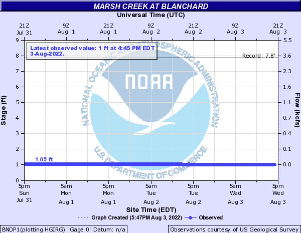 Marsh Creek at Blanchard