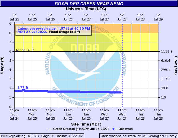 Boxelder Creek near Nemo